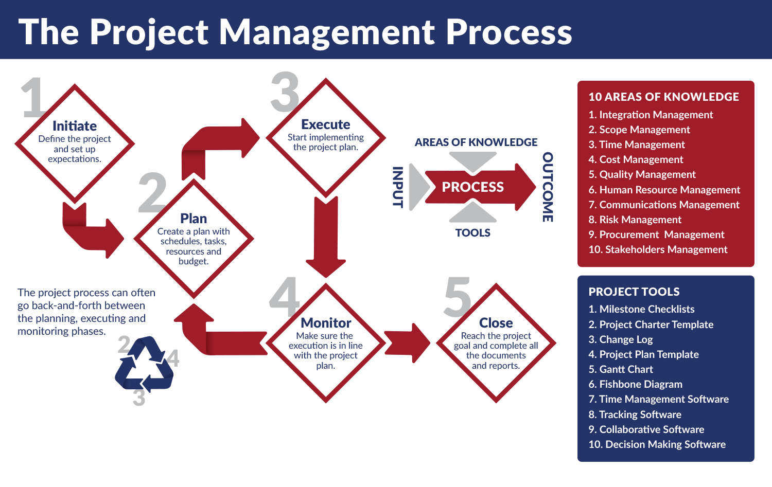 AMT Project Management Process